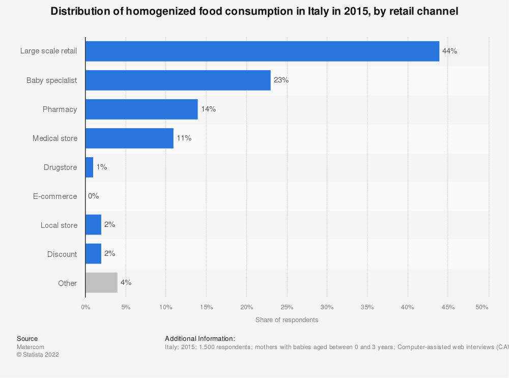 Statistic: Distribution of homogenized food consumption in Italy in 2015, by retail channel | Statista