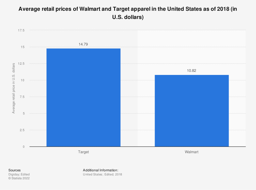 Statistic: Average retail prices of Walmart and Target apparel in the United States as of 2018 (in U.S. dollars) | Statista
