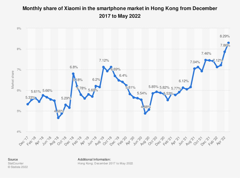 Statistic: Monthly share of Xiaomi in the smartphone market in Hong Kong from December 2017 to December 2020 | Statista