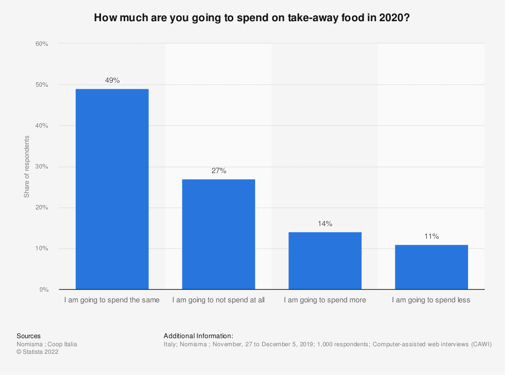 Statistic: How much are you going to spend on take-away food in 2020? | Statista