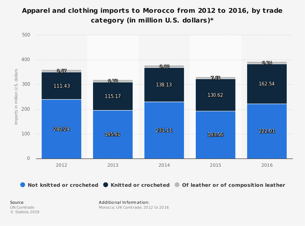 Statistic: Apparel and clothing imports to Morocco from 2012 to 2016, by trade category (in million U.S. dollars)* | Statista