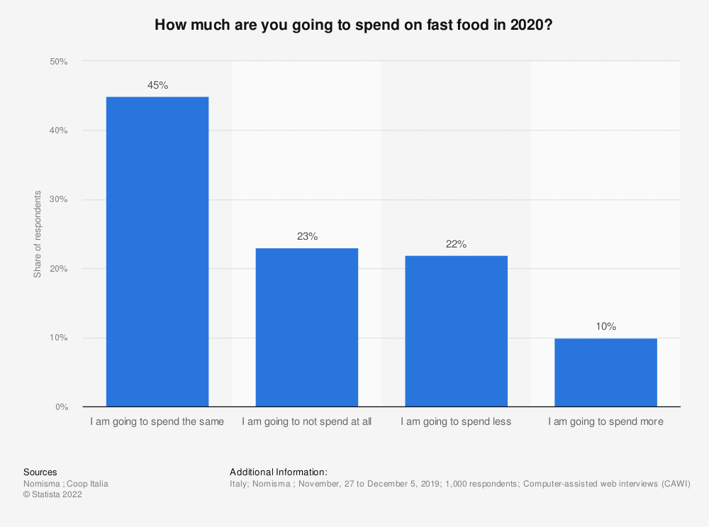 Statistic: How much are you going to spend on fast food in 2020? | Statista
