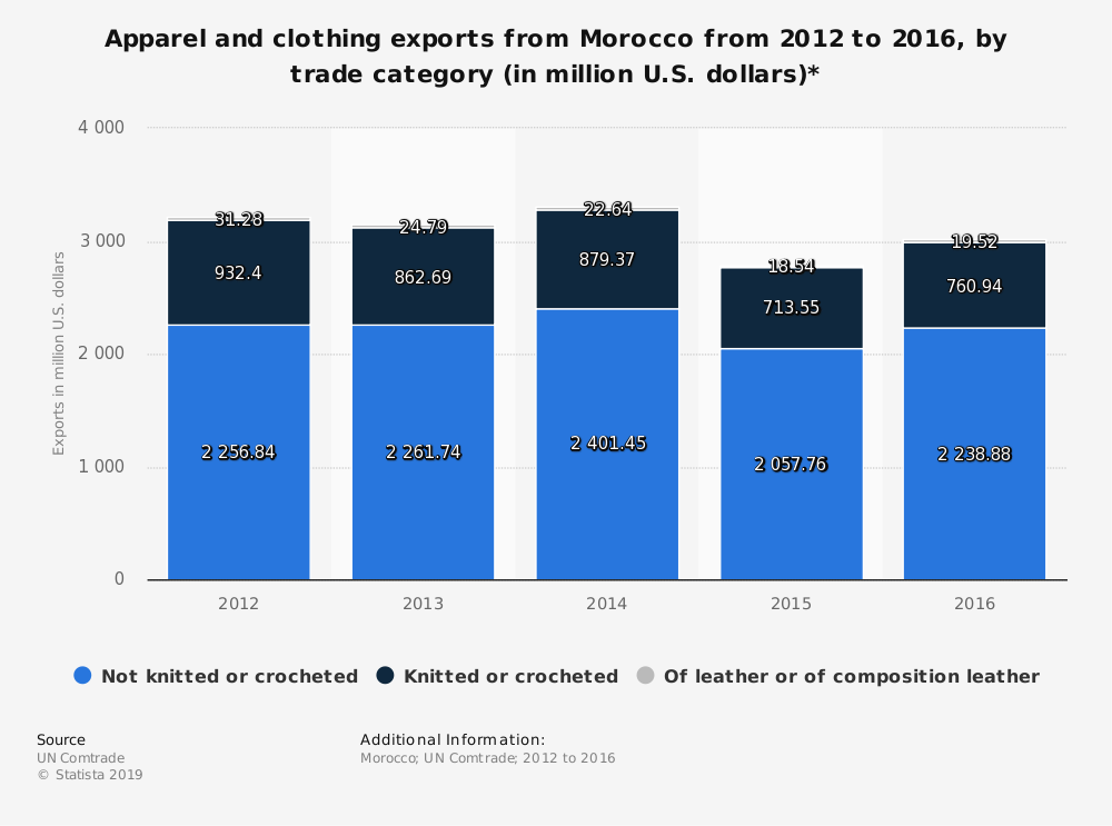 Statistic: Apparel and clothing exports from Morocco from 2012 to 2016, by trade category (in million U.S. dollars)* | Statista