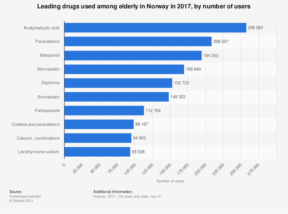 Statistic: Leading drugs used among elderly in Norway in 2017, by number of users | Statista