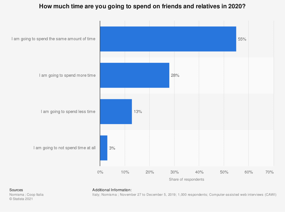 Statistic: How much time are you going to spend on friends and relatives in 2020? | Statista
