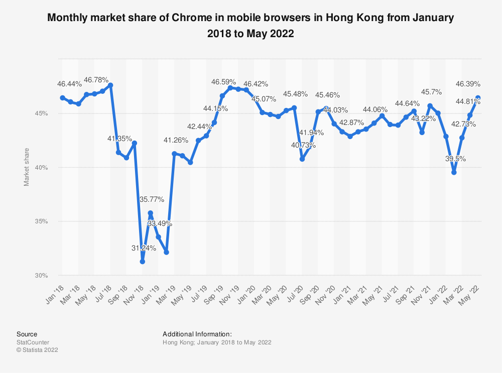 Statistic: Monthly market share of Chrome in mobile browsers in Hong Kong from January 2018 to December 2019 | Statista