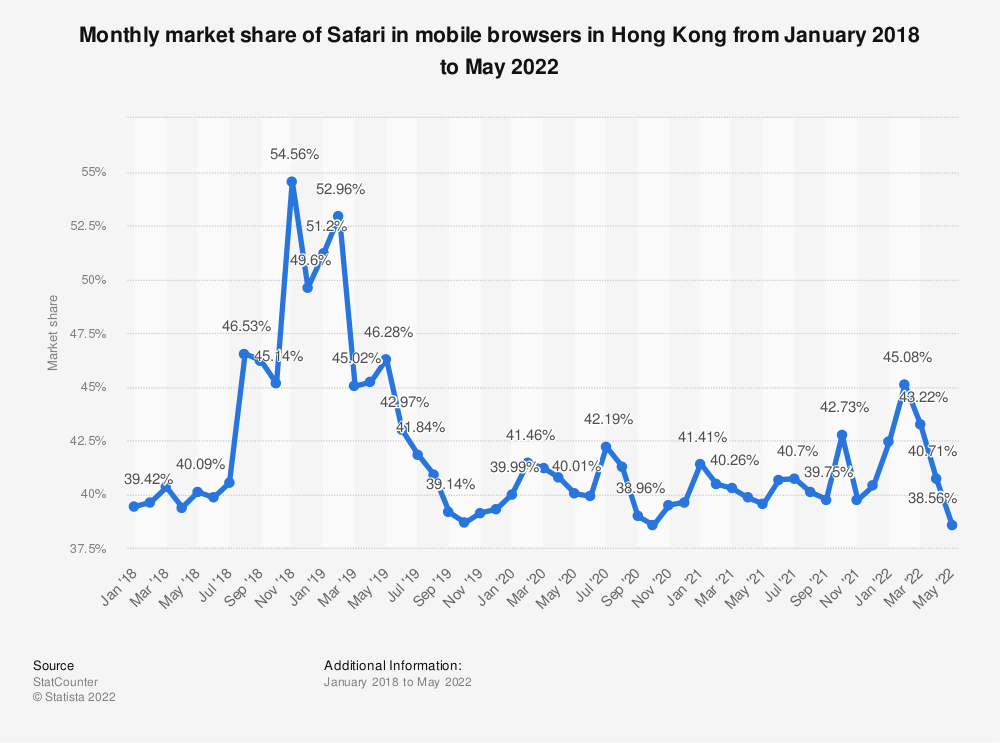 Statistic: Monthly market share of Safari in mobile browsers in Hong Kong from January 2018 to January 2021 | Statista