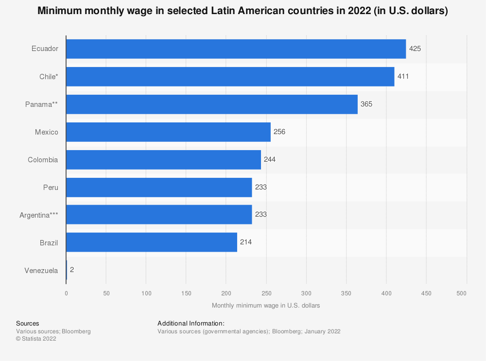 Statistic: Minimum monthly wage in selected Latin American countries in 2021 (in U.S. dollars) | Statista