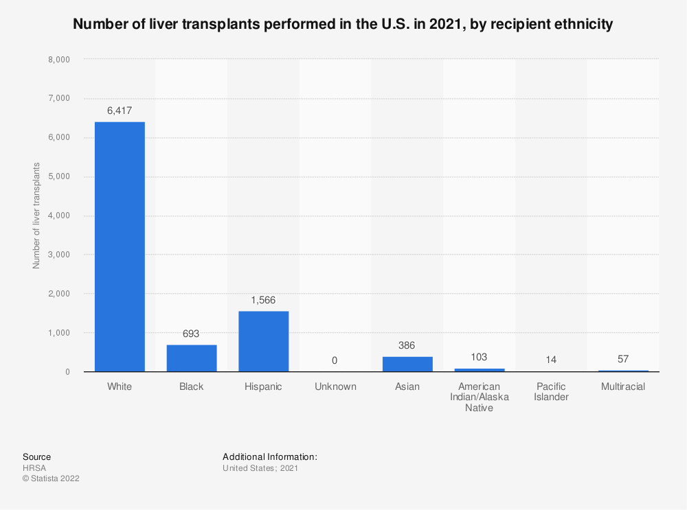 Statistic: Number of liver transplants performed in the U.S. in 2019, by recipient ethnicity | Statista
