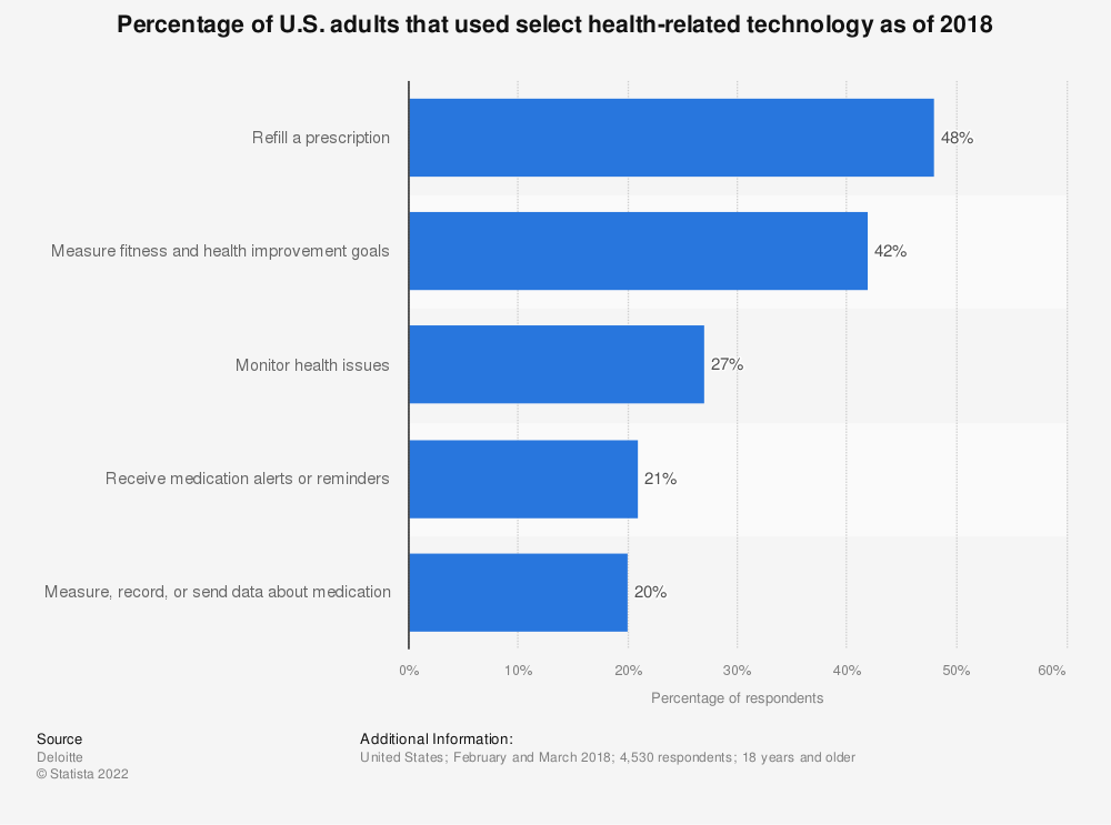 Statistic: Percentage of U.S. adults that used select health-related technology as of 2018 | Statista
