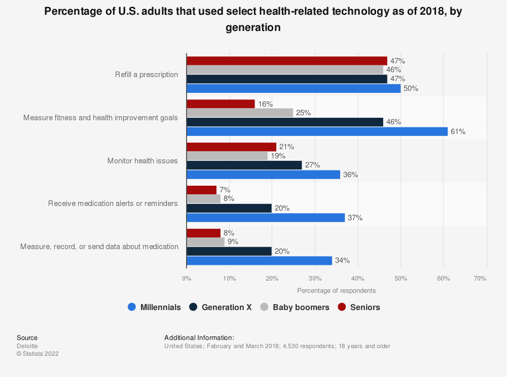 Statistic: Percentage of U.S. adults that used select health-related technology as of 2018, by generation | Statista