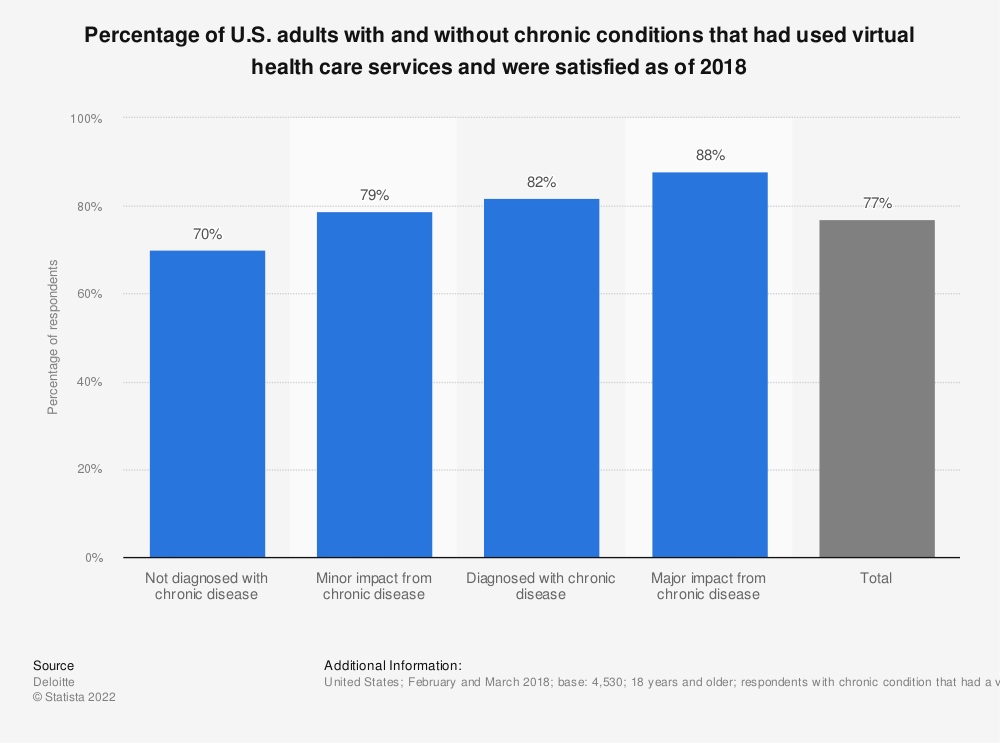 Statistic: Percentage of U.S. adults with and without chronic conditions that had used virtual health care services and were satisfied as of 2018 | Statista
