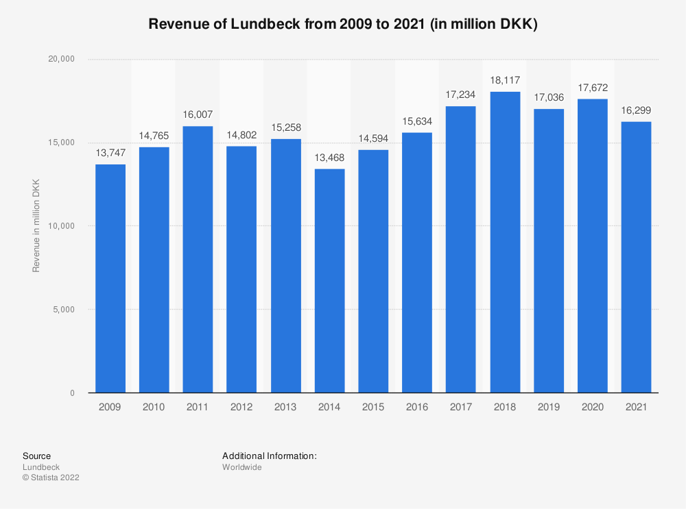 Statistic: Revenue of Lundbeck from 2009 to 2020 (in million DKK)  | Statista
