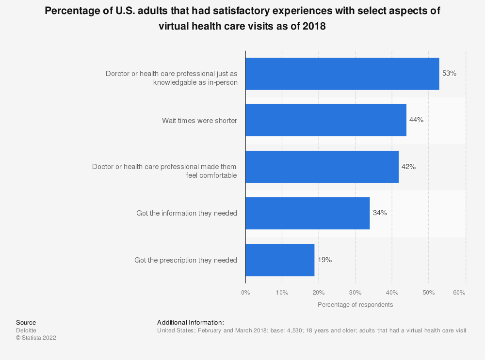 Statistic: Percentage of U.S. adults that had satisfactory experiences with select aspects of virtual health care visits as of 2018 | Statista