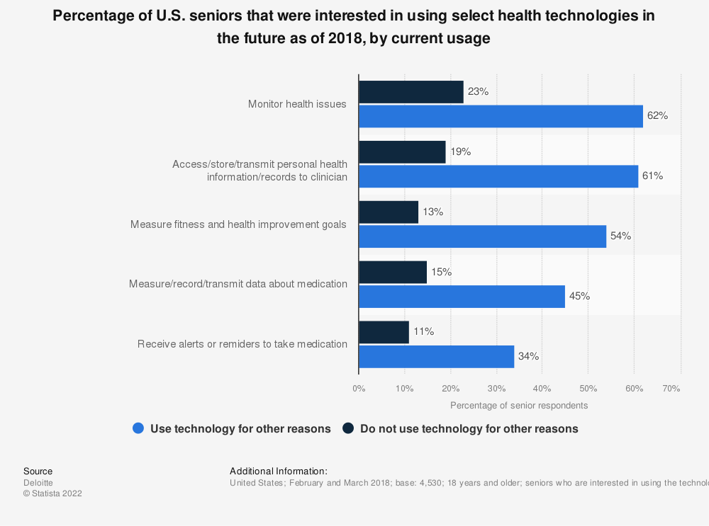 Statistic: Percentage of U.S. seniors that were interested in using select health technologies in the future as of 2018, by current usage | Statista