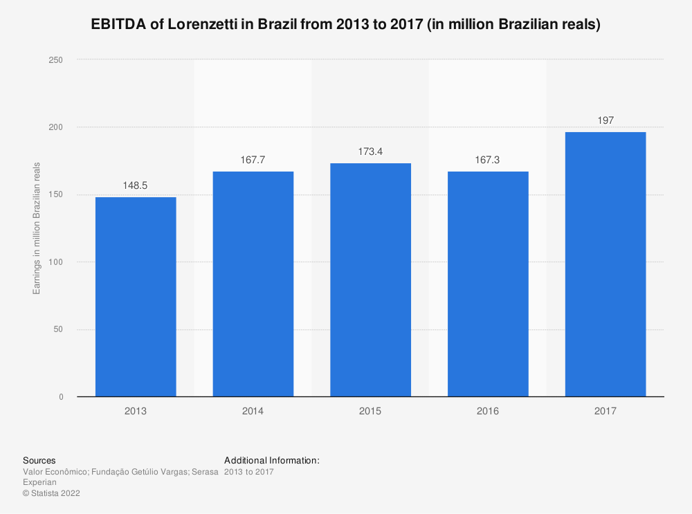 Statistic: EBITDA of Lorenzetti in Brazil from 2013 to 2017 (in million Brazilian reals) | Statista