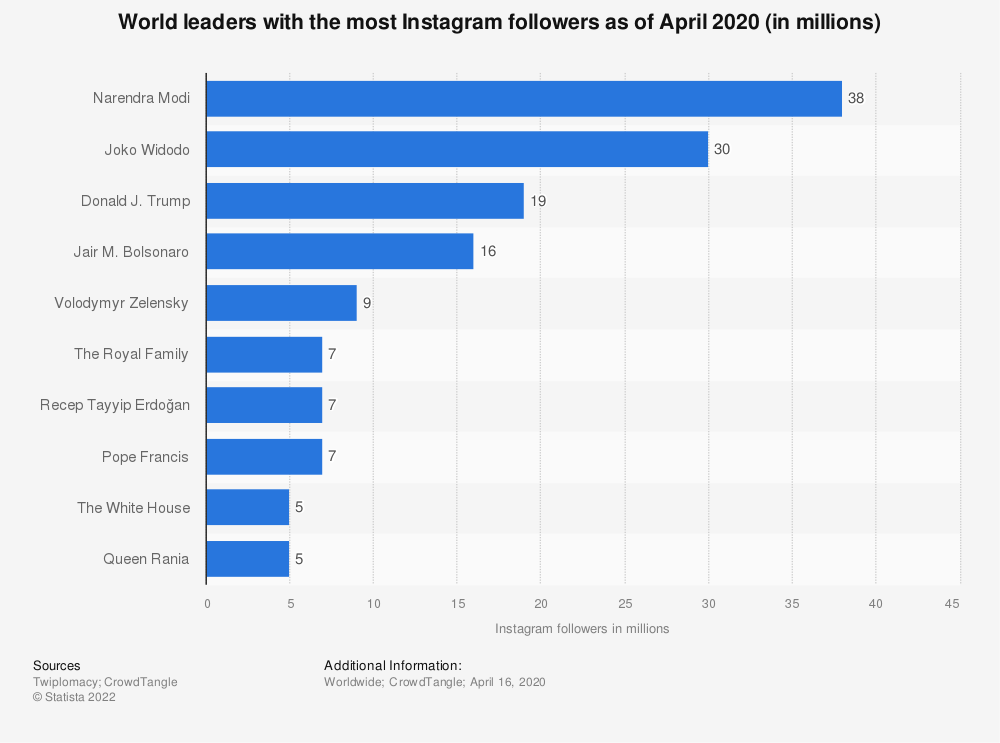 Statistic: World leaders with the most Instagram followers as of October 2018 (in millions) | Statista