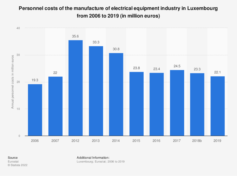Statistic: Personnel costs of the manufacture of electrical equipment industry in Luxembourg from 2012 to 2016 (in million euros) | Statista