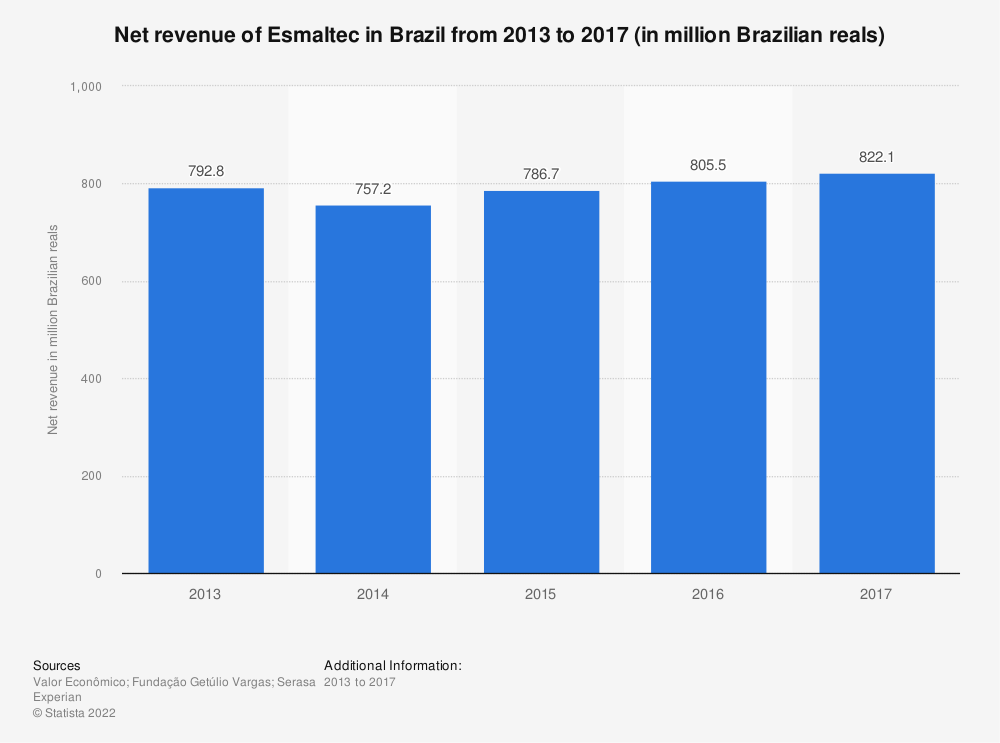 Statistic: Net revenue of Esmaltec in Brazil from 2013 to 2017 (in million Brazilian reals) | Statista