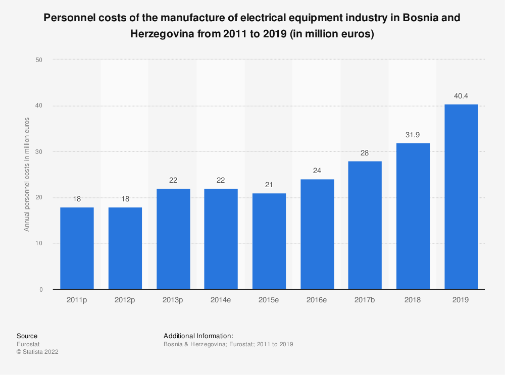 Statistic: Personnel costs of the manufacture of electrical equipment industry in Bosnia and Herzegovina from 2011 to 2016 (in million euros) | Statista