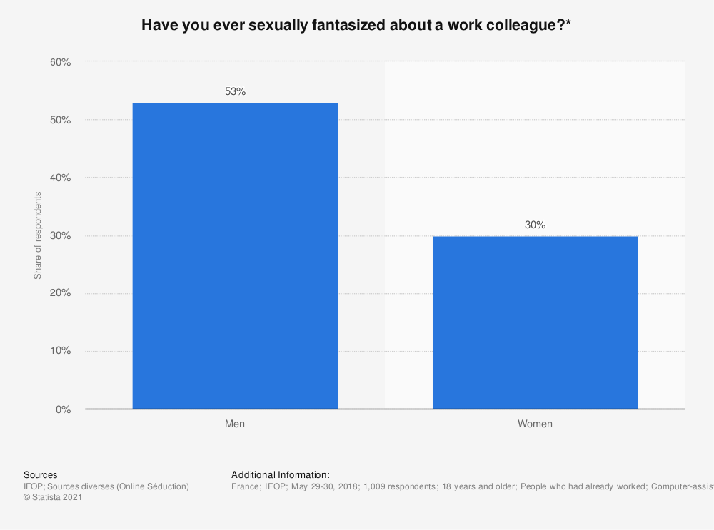 Statistic: Have you ever sexually fantasized about a work colleague?* | Statista