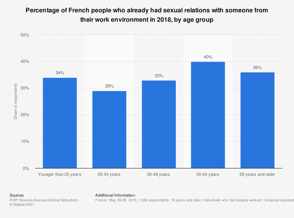 Statistic: Percentage of French people who already had sexual relations with someone from their work environment in 2018, by age group | Statista