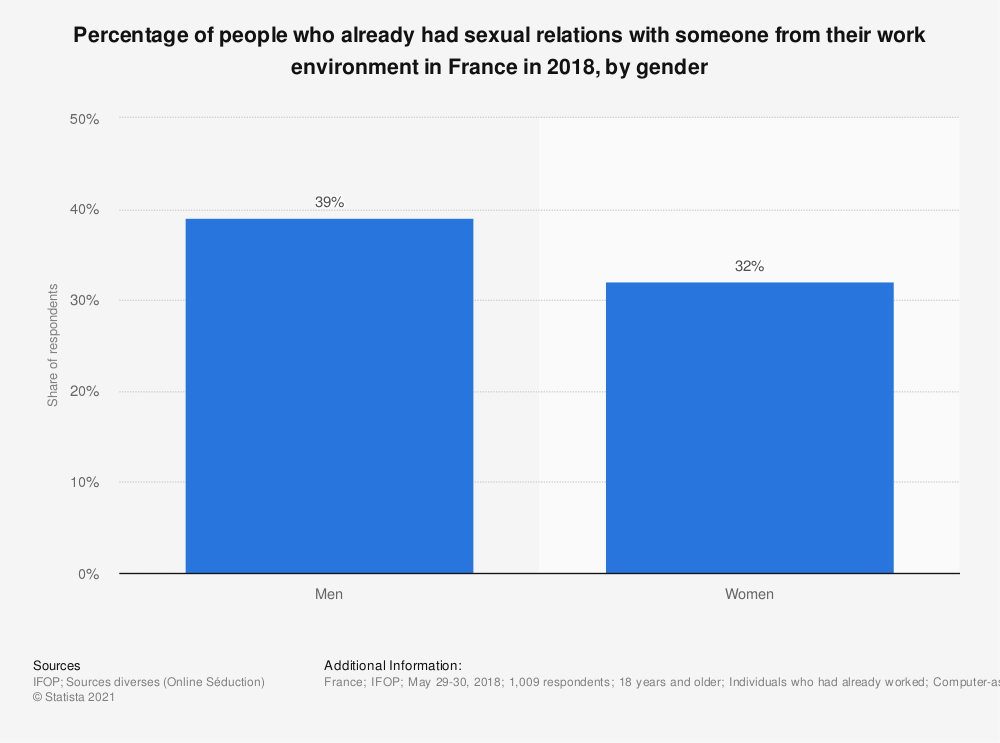 Statistic: Percentage of people who already had sexual relations with someone from their work environment in France in 2018, by gender | Statista