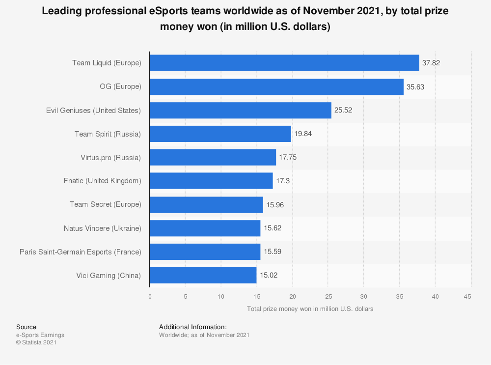 Statistic: Leading eSports professional teams worldwide as of October2020, by total prize money won (in million U.S. dollars) | Statista
