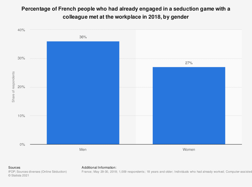 Statistic: Percentage of French people who had already engaged in a seduction game with a colleague met at the workplace in 2018, by gender | Statista