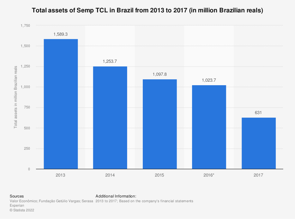 Statistic: Total assets of Semp TCL in Brazil from 2013 to 2017 (in million Brazilian reals) | Statista