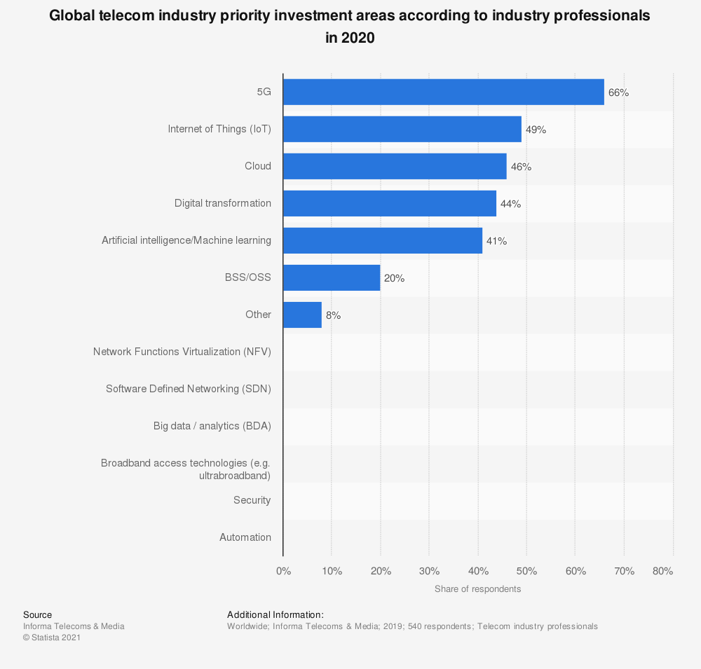 Statistic: Which of the following are likely to be priority investment areas for your company in 2019? | Statista