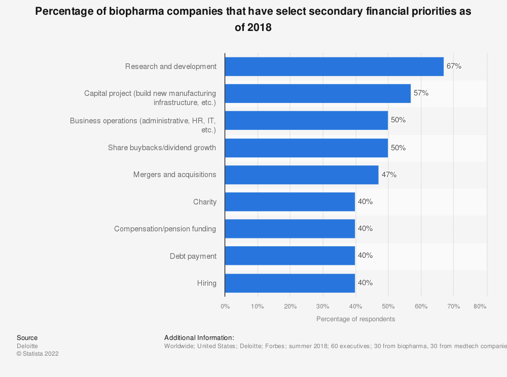 Statistic: Percentage of biopharma companies that have select secondary financial priorities as of 2018 | Statista