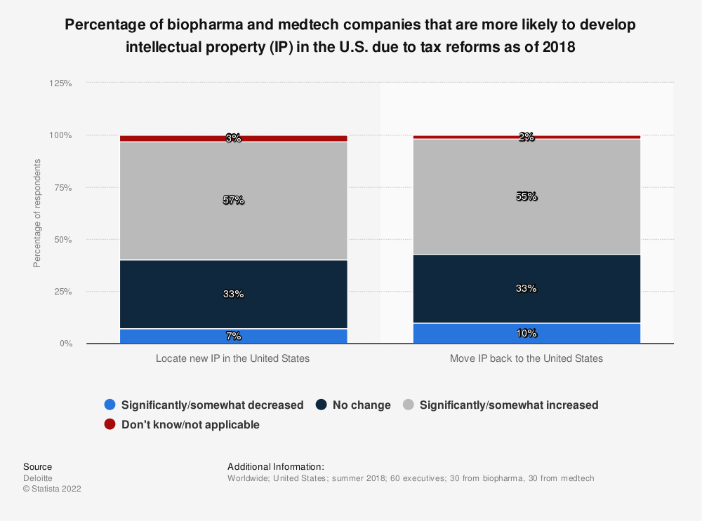 Statistic: Percentage of biopharma and medtech companies that are more likely to develop intellectual property (IP) in the U.S. due to tax reforms as of 2018 | Statista
