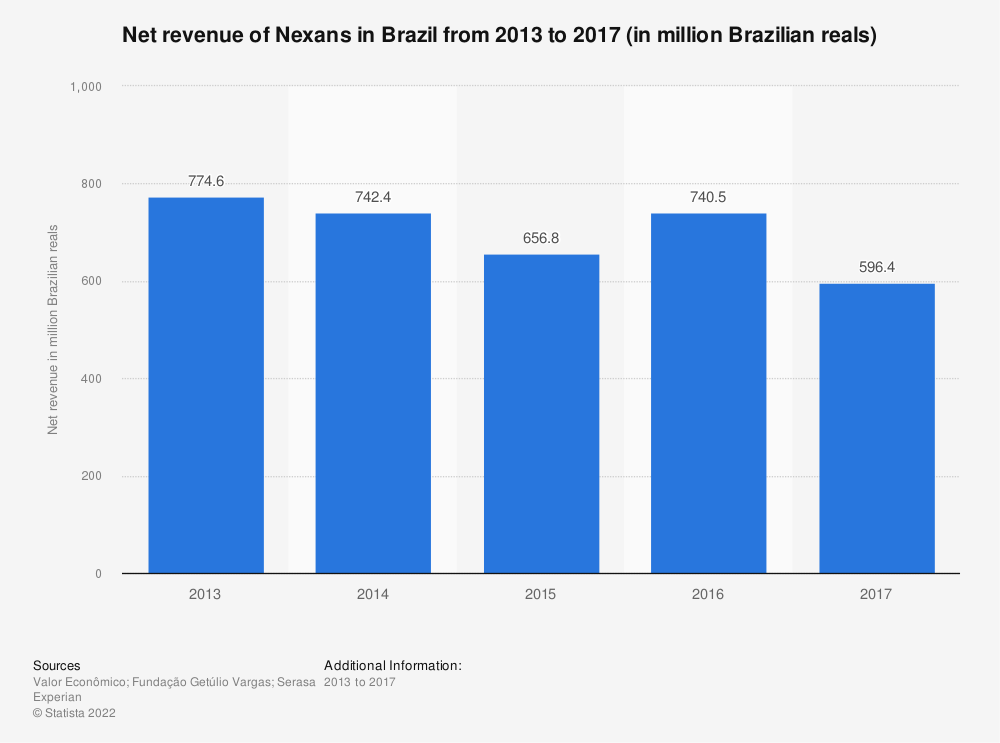 Statistic: Net revenue of Nexans in Brazil from 2013 to 2017 (in million Brazilian reals) | Statista