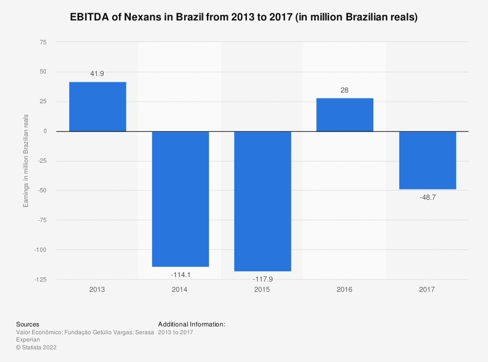 Statistic: EBITDA of Nexans in Brazil from 2013 to 2017 (in million Brazilian reals) | Statista