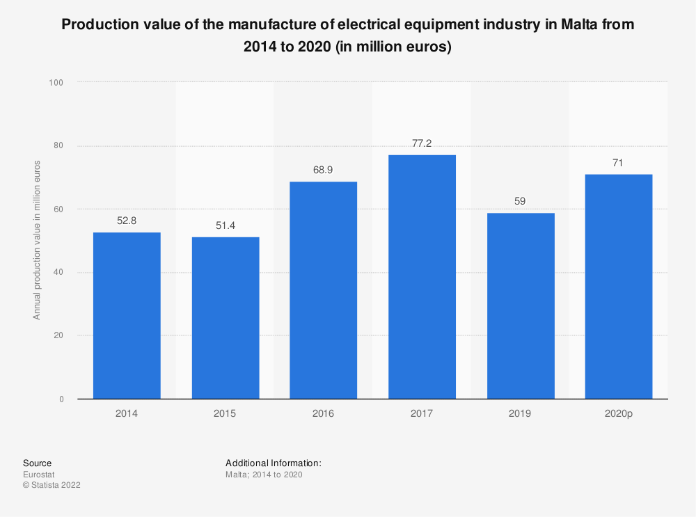 Statistic: Production value of the manufacture of electrical equipment industry in Malta from 2014 to 2016 (in million euros) | Statista