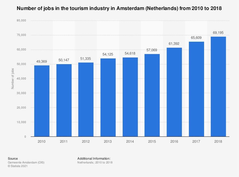 Statistic: Number of jobs in the tourism industry in Amsterdam (Netherlands) from 2010 to 2018 | Statista
