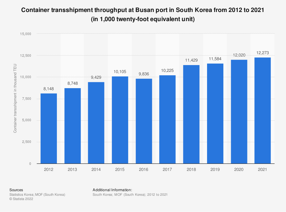 Statistic: Container transshipment throughput at Busan port in South Korea from 2012 to 2019 (in 1,000 twenty-foot equivalent unit) | Statista
