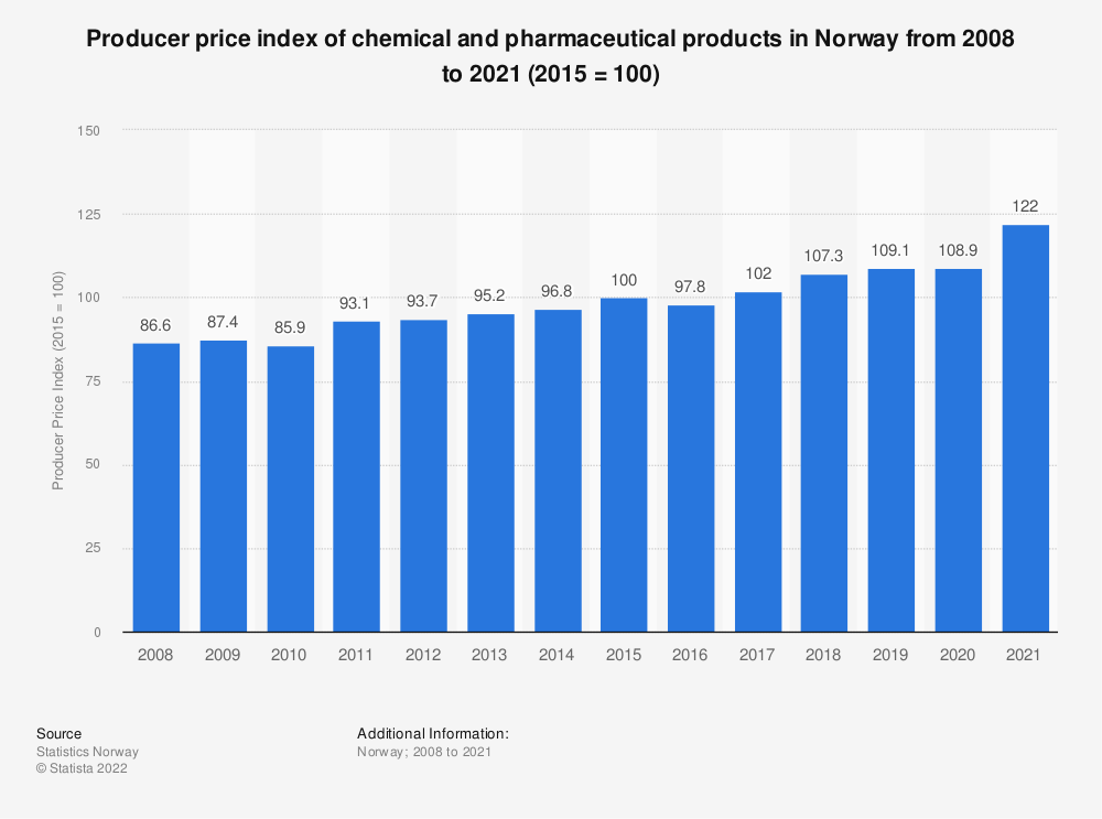 Statistic: Producer price index of chemical and pharmaceutical products in Norway from 2008 to 2020 (2015 = 100) | Statista