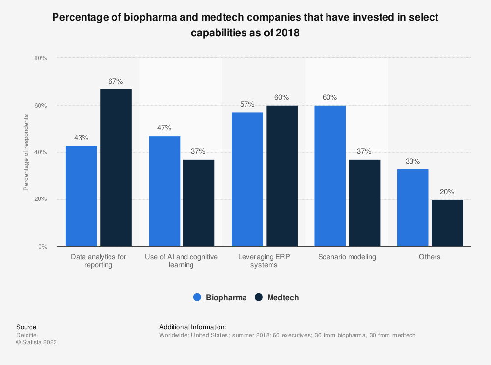 Statistic: Percentage of biopharma and medtech companies that have invested in select capabilities as of 2018 | Statista