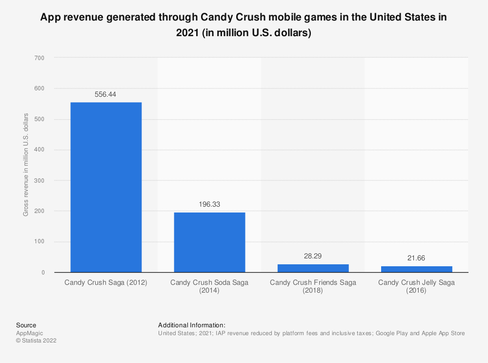 Statistic: Player spending in Candy Crush mobile games worldwide in 2018 (in million U.S. dollars) | Statista