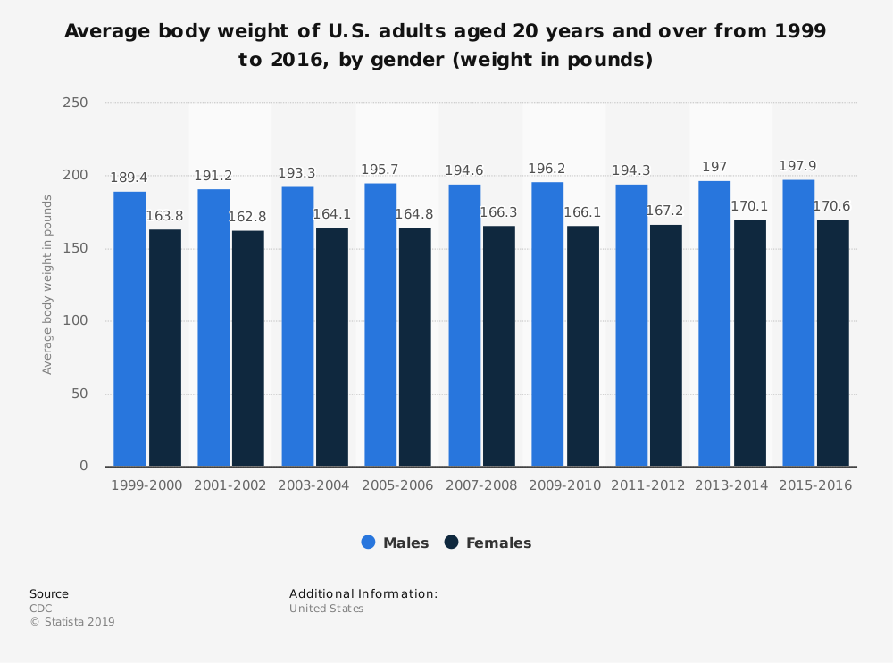 Statistic: Average body weight of U.S. adults aged 20 years and over from 1999 to 2016, by gender (weight in pounds) | Statista