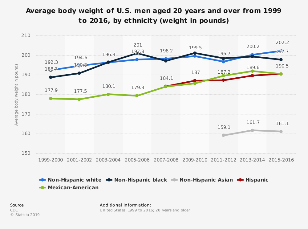 Statistic: Average body weight of U.S. men aged 20 years and over from 1999 to 2016, by ethnicity (weight in pounds) | Statista
