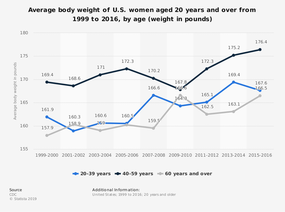 Statistic: Average body weight of U.S. women aged 20 years and over from 1999 to 2016, by age (weight in pounds) | Statista