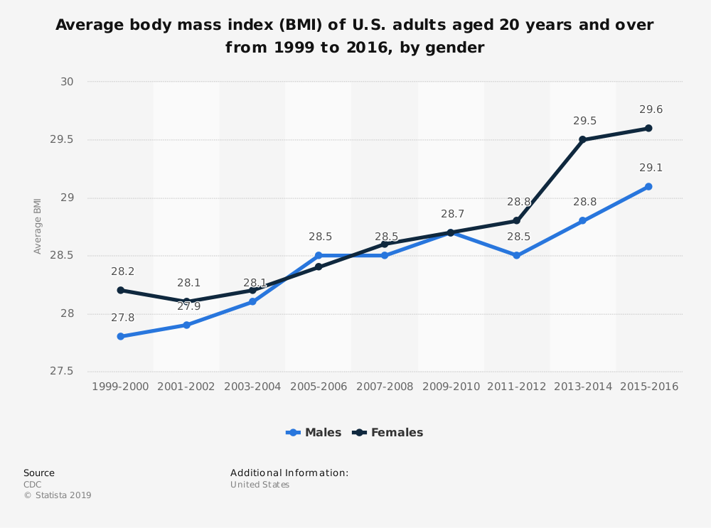 Statistic: Average body mass index (BMI) of U.S. adults aged 20 years and over from 1999 to 2016, by gender | Statista