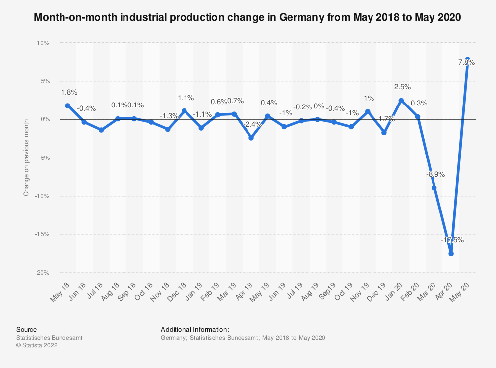 Statistic: Month-on-month industrial production change in Germany from May 2018 to May 2020 | Statista