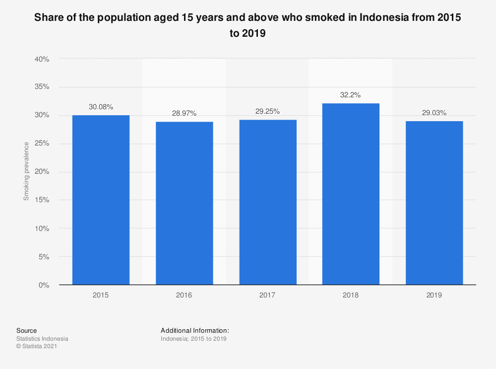 Statistic: Prevalence of smoking among adults in Indonesia from 1995 to 2016 | Statista