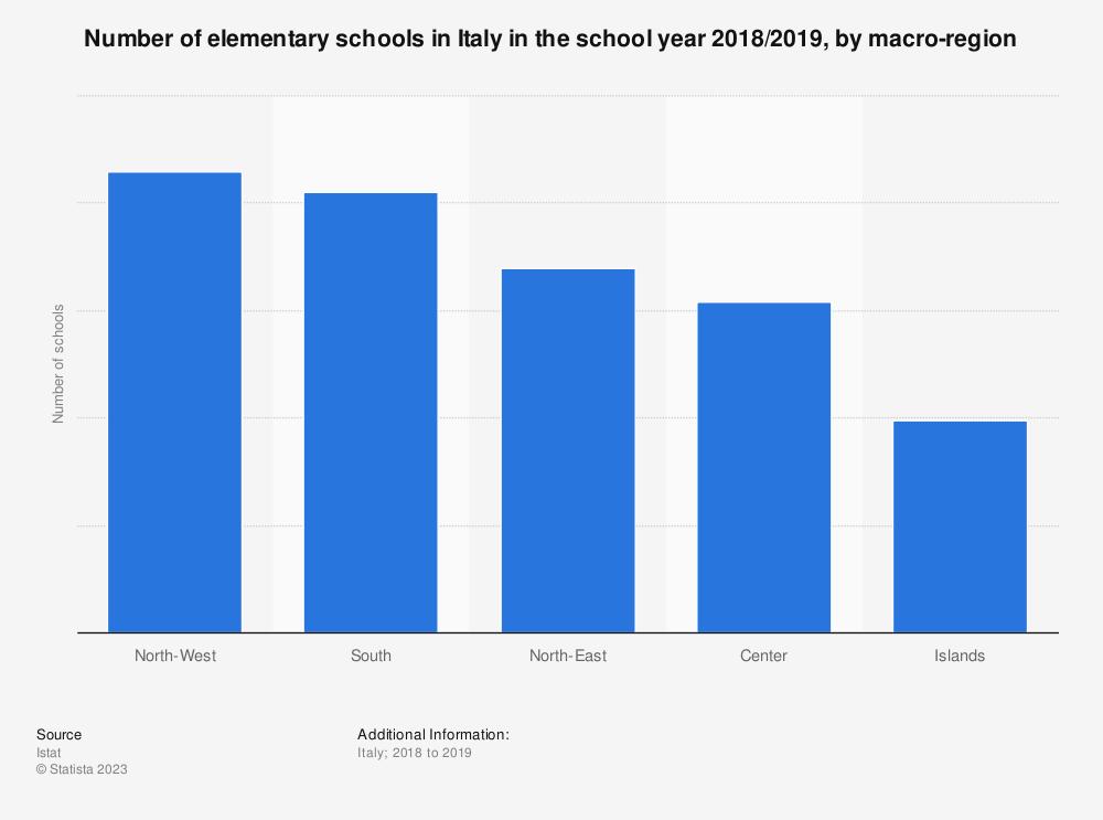 Statistic: Number of elementary schools in Italy in the school year 2017/2018, by macro-region   Statista