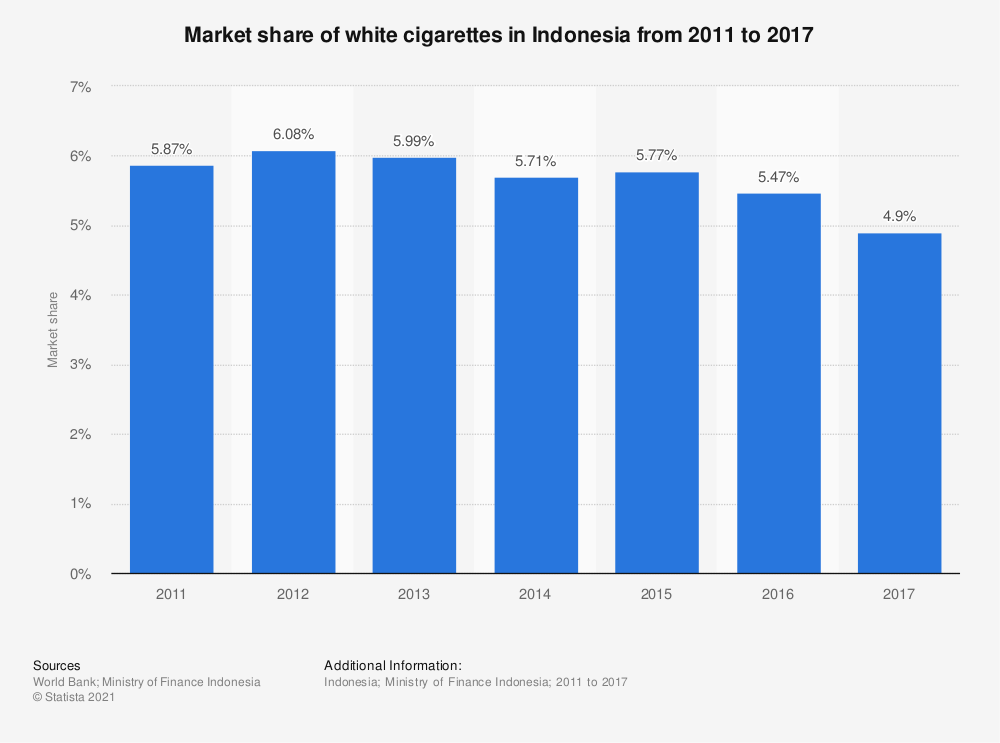 Statistic: Market share of white cigarettes in Indonesia from 2011 to 2017 | Statista