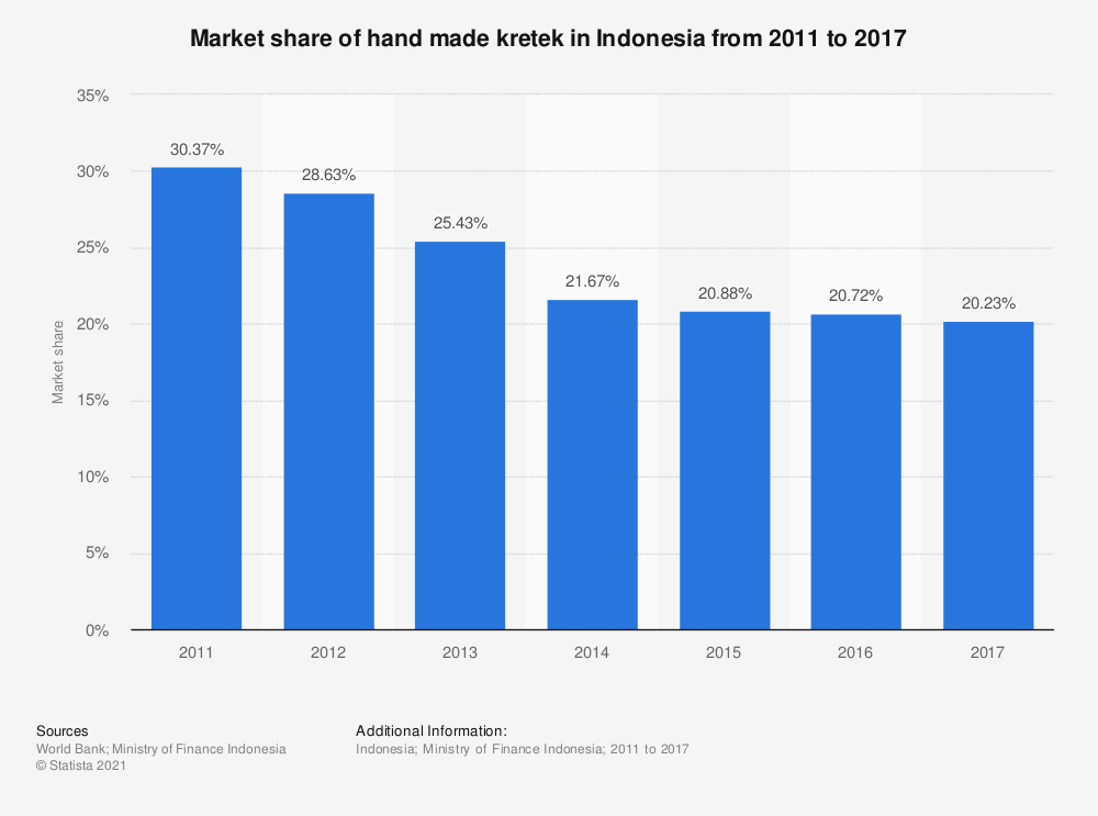 Statistic: Market share of hand made kretek in Indonesia from 2011 to 2017 | Statista